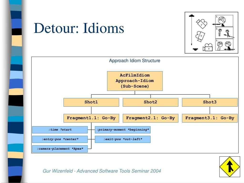 Detour: Idioms