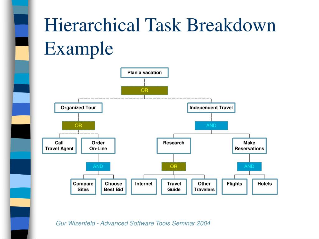 Hierarchical Task Breakdown Example