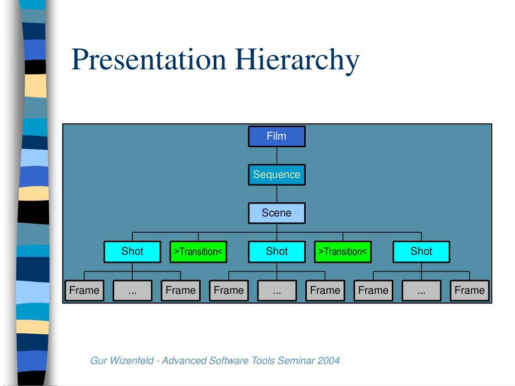 Presentation Hierarchy