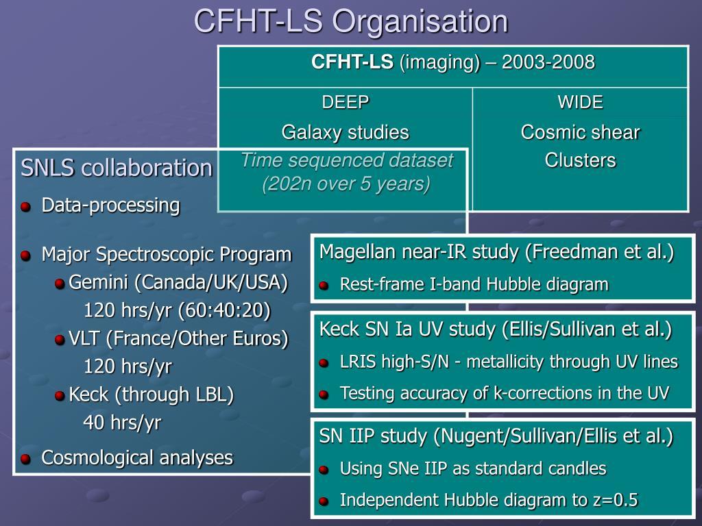 CFHT-LS Organisation