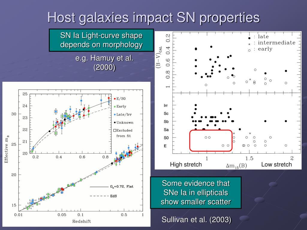 Host galaxies impact SN properties