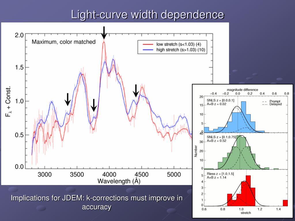 Light-curve width dependence