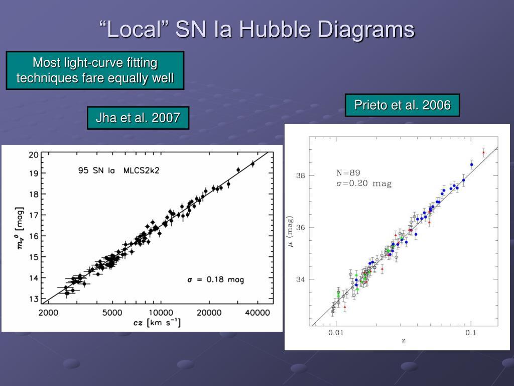 """""""Local"""" SN Ia Hubble Diagrams"""
