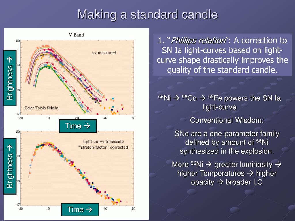 Making a standard candle
