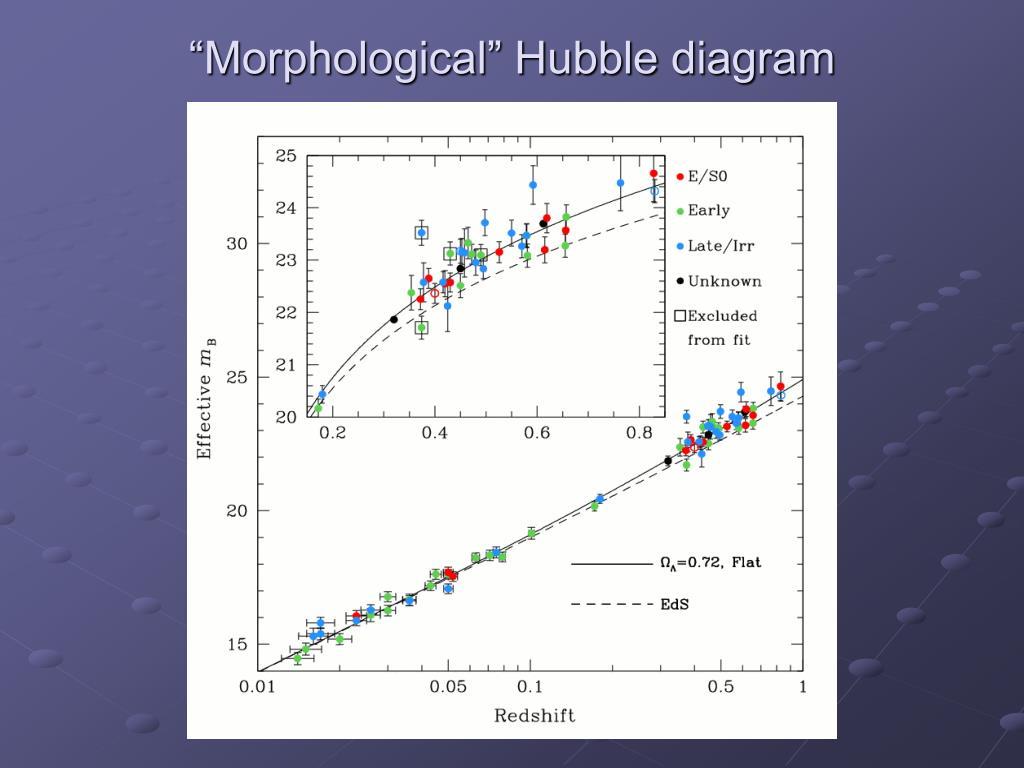 """Morphological"" Hubble diagram"