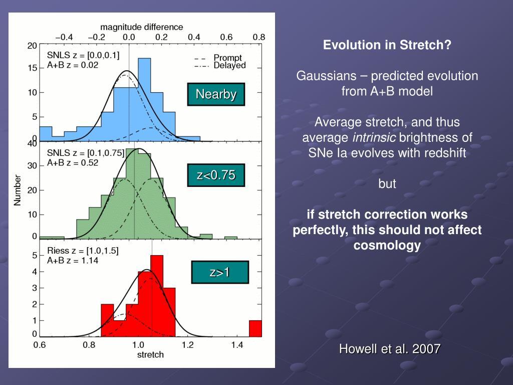 Evolution in Stretch?