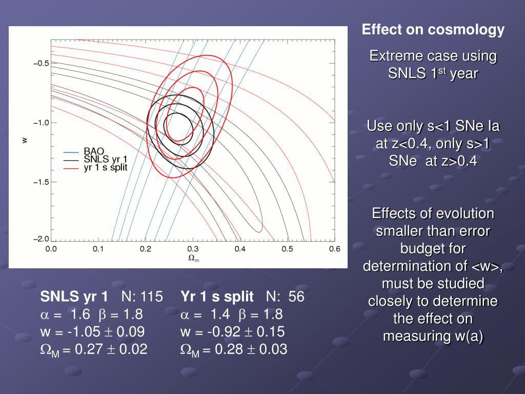Effect on cosmology