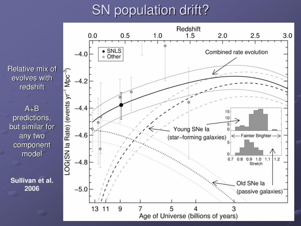 SN population drift?
