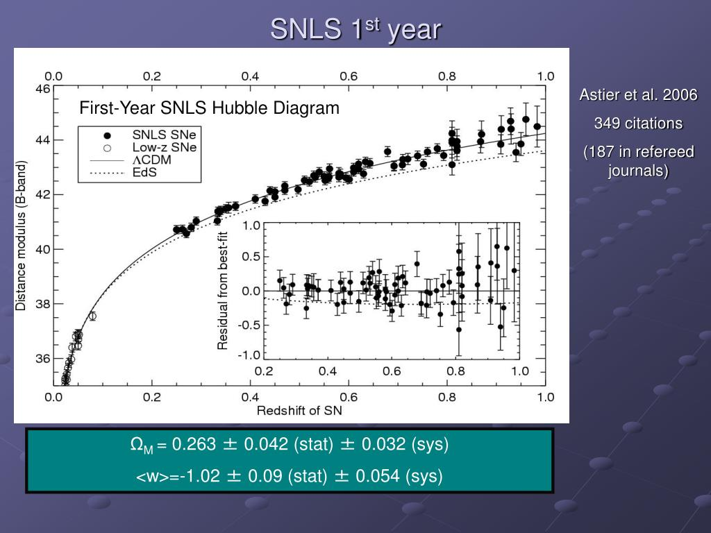 First-Year SNLS Hubble Diagram