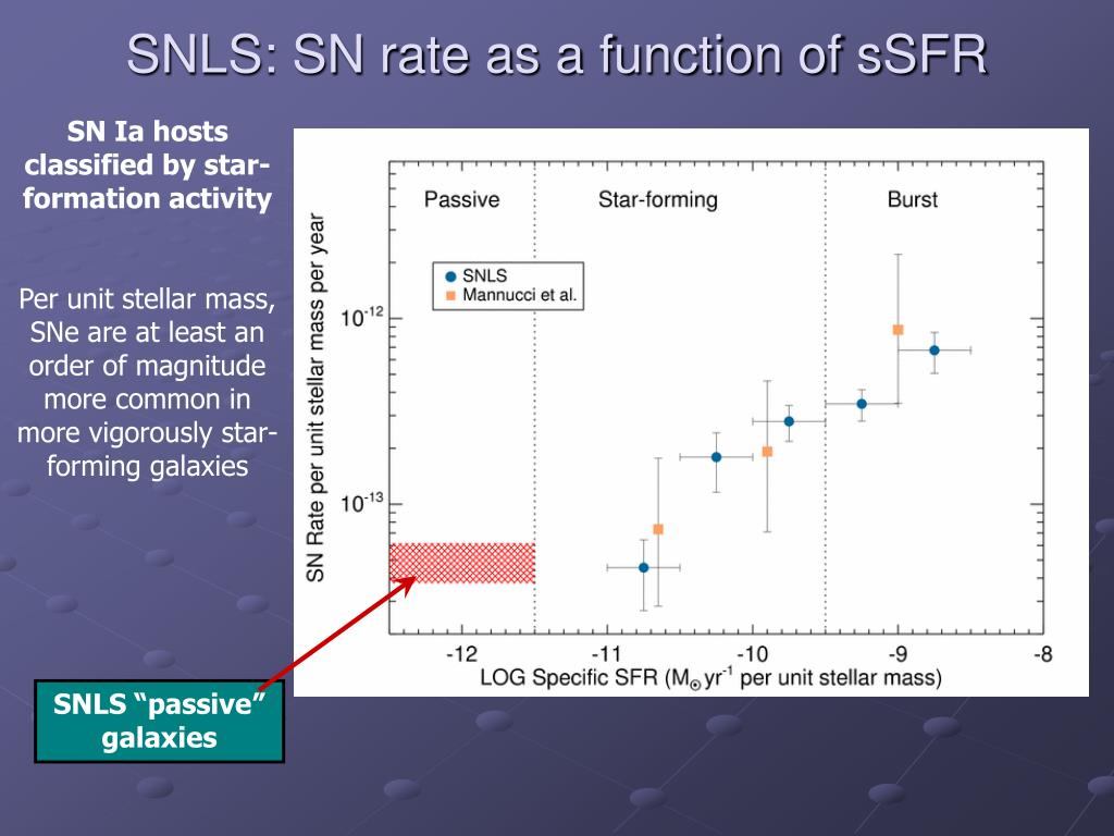 SNLS: SN rate as a function of sSFR