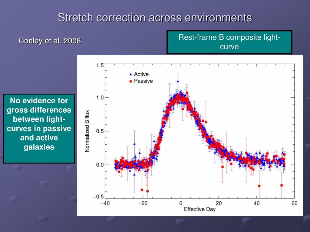 Stretch correction across environments