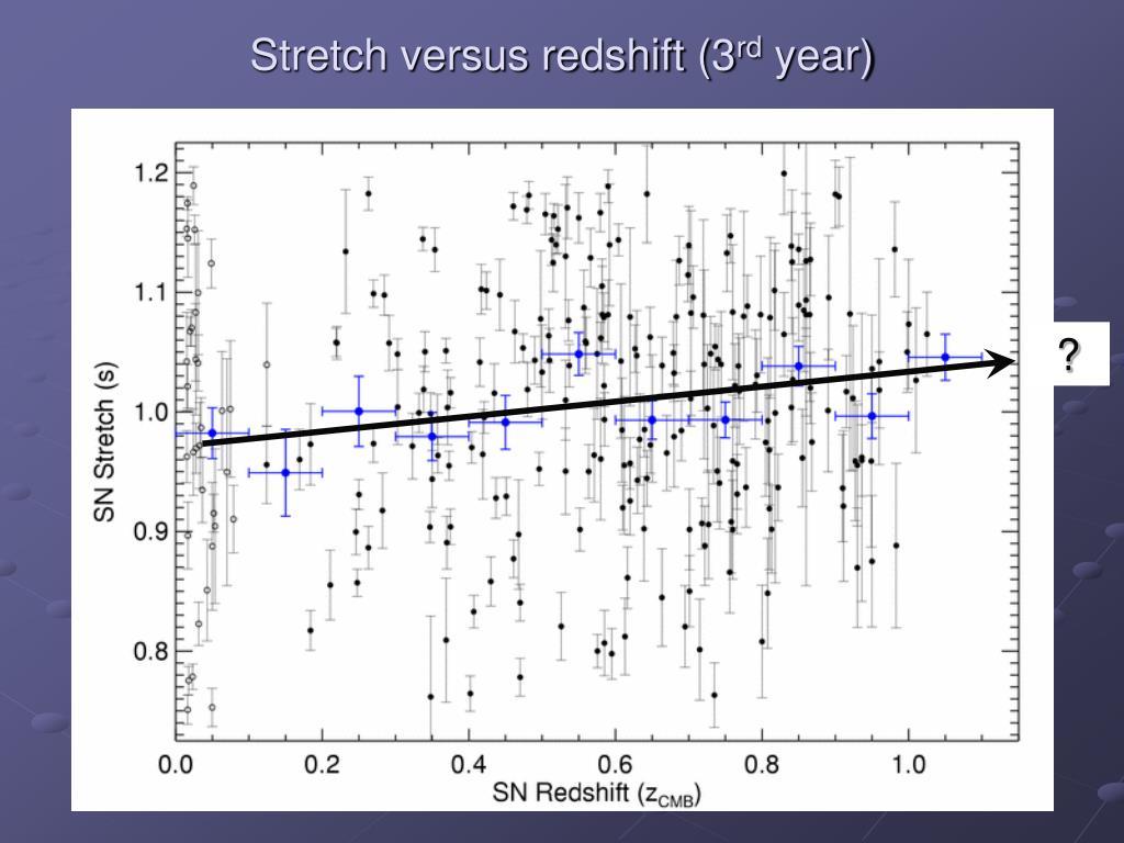 Stretch versus redshift (3