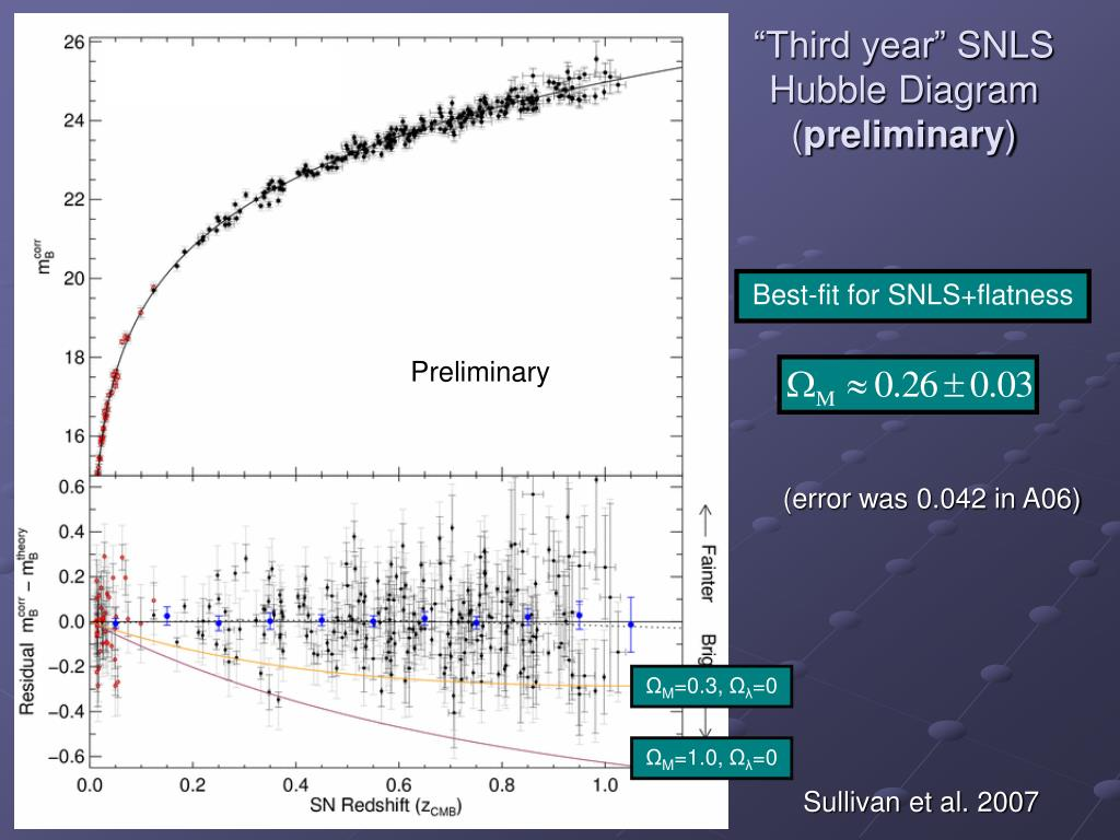"""Third year"" SNLS Hubble Diagram ("