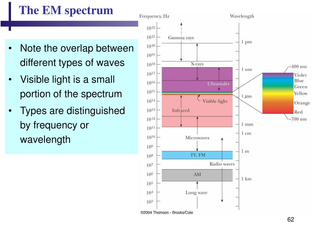 The EM spectrum