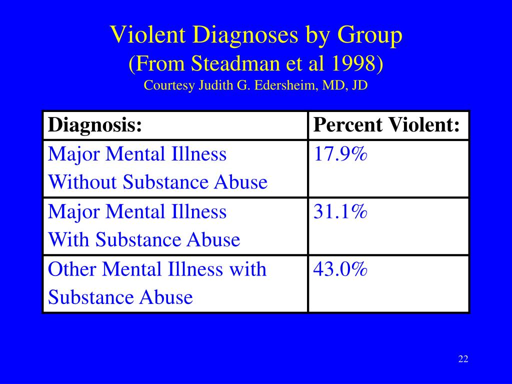 Violent Diagnoses by Group