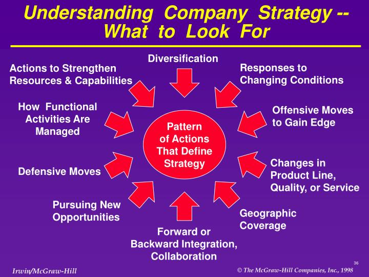 Understanding  Company  Strategy -- What  to  Look  For