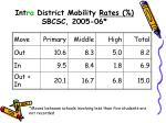 int ra district mobility rates sbcsc 2005 06