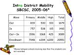 int ra district mobility sbcsc 2005 06