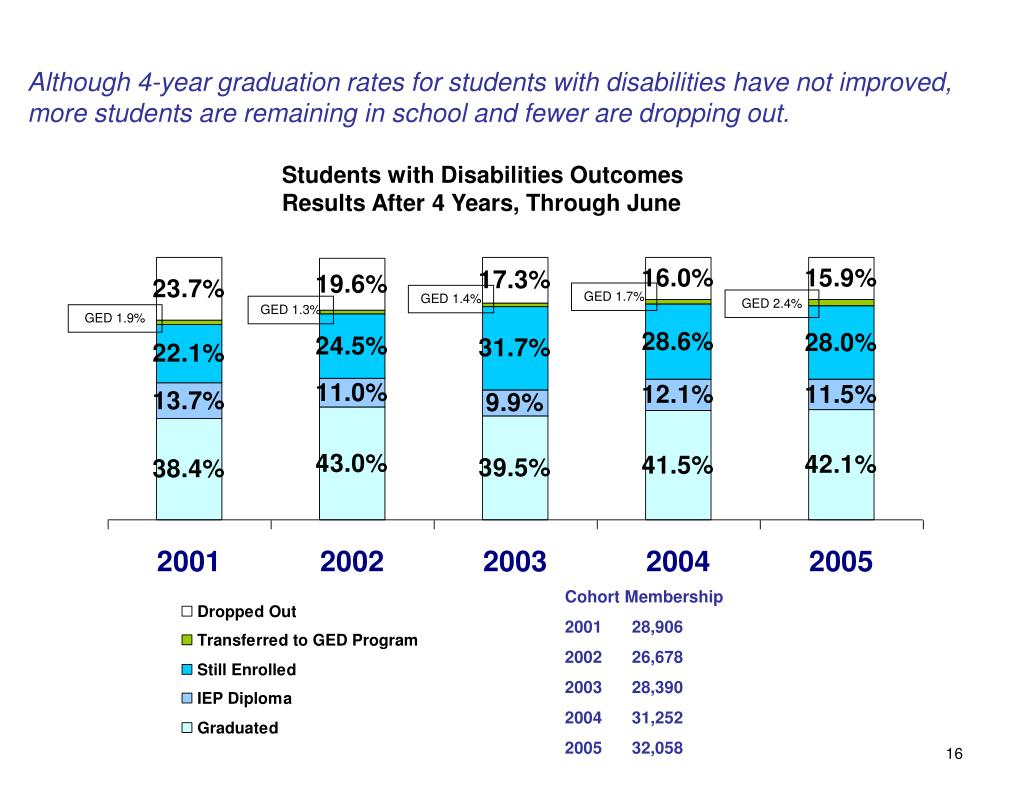 Although 4-year graduation rates for students with disabilities have not improved, more students are remaining in school and fewer are dropping out.
