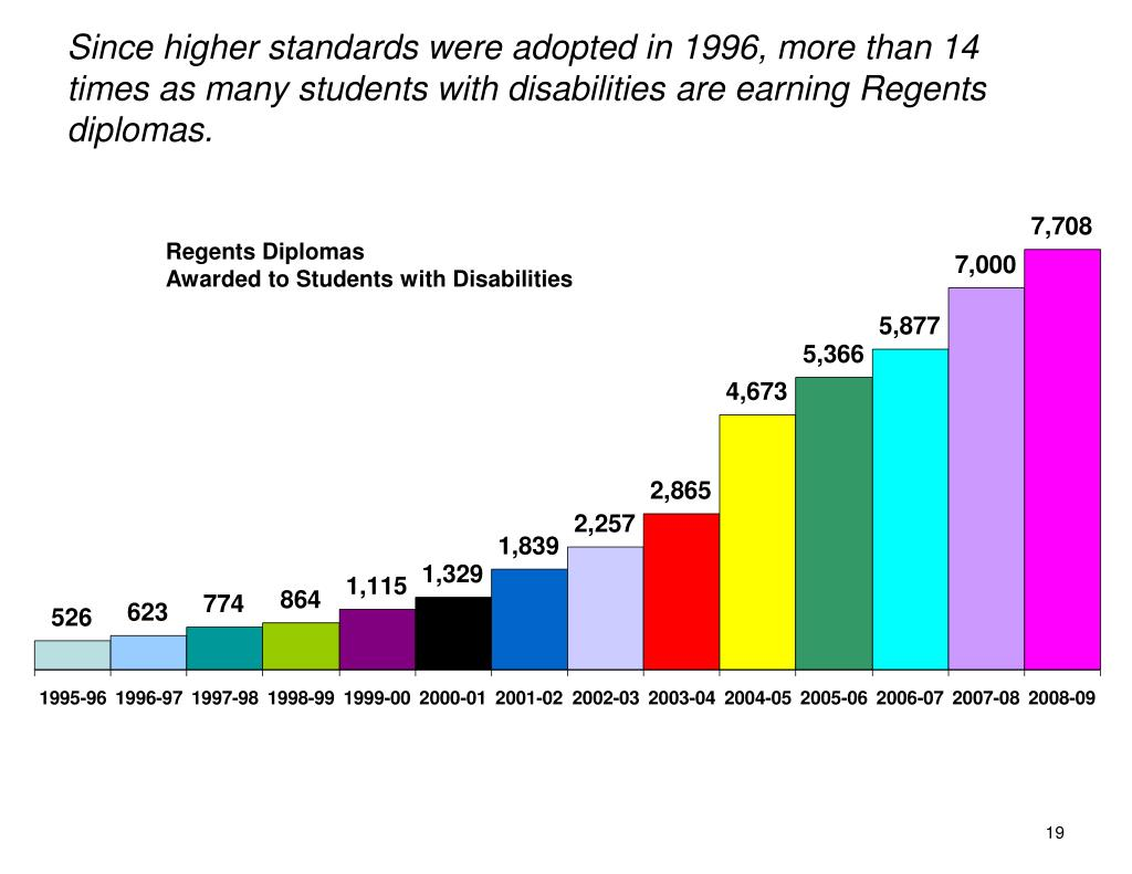 Since higher standards were adopted in 1996, more than 14 times as many students with disabilities are earning Regents diplomas.