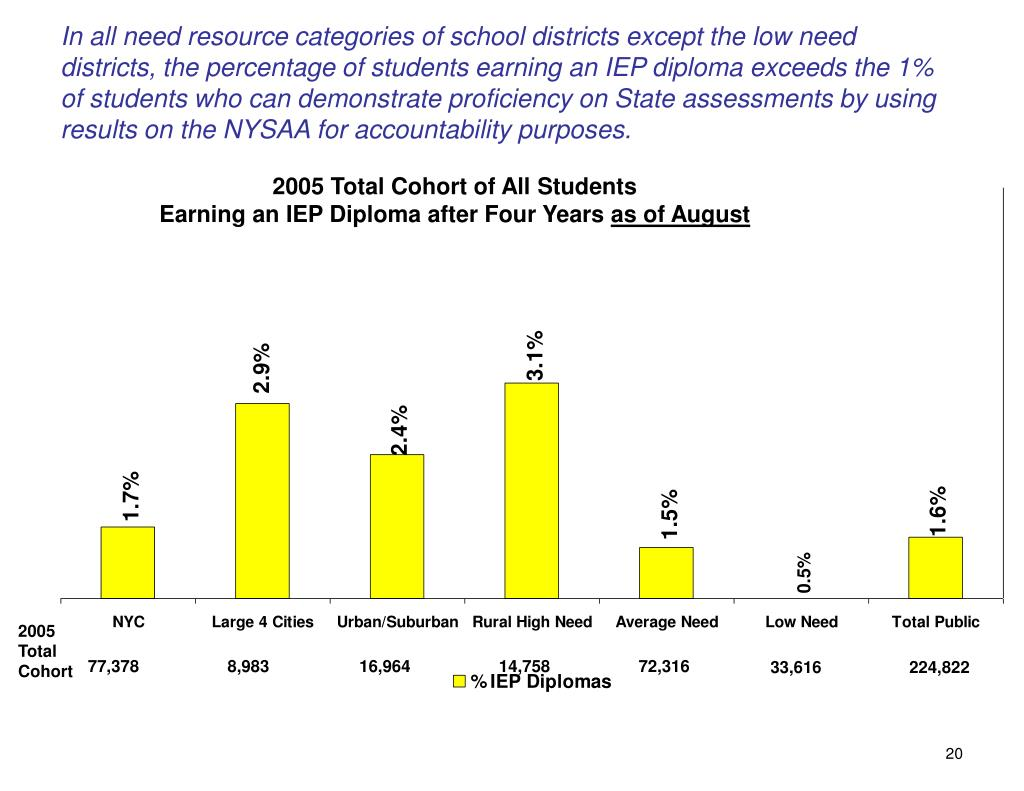 In all need resource categories of school districts except the low need