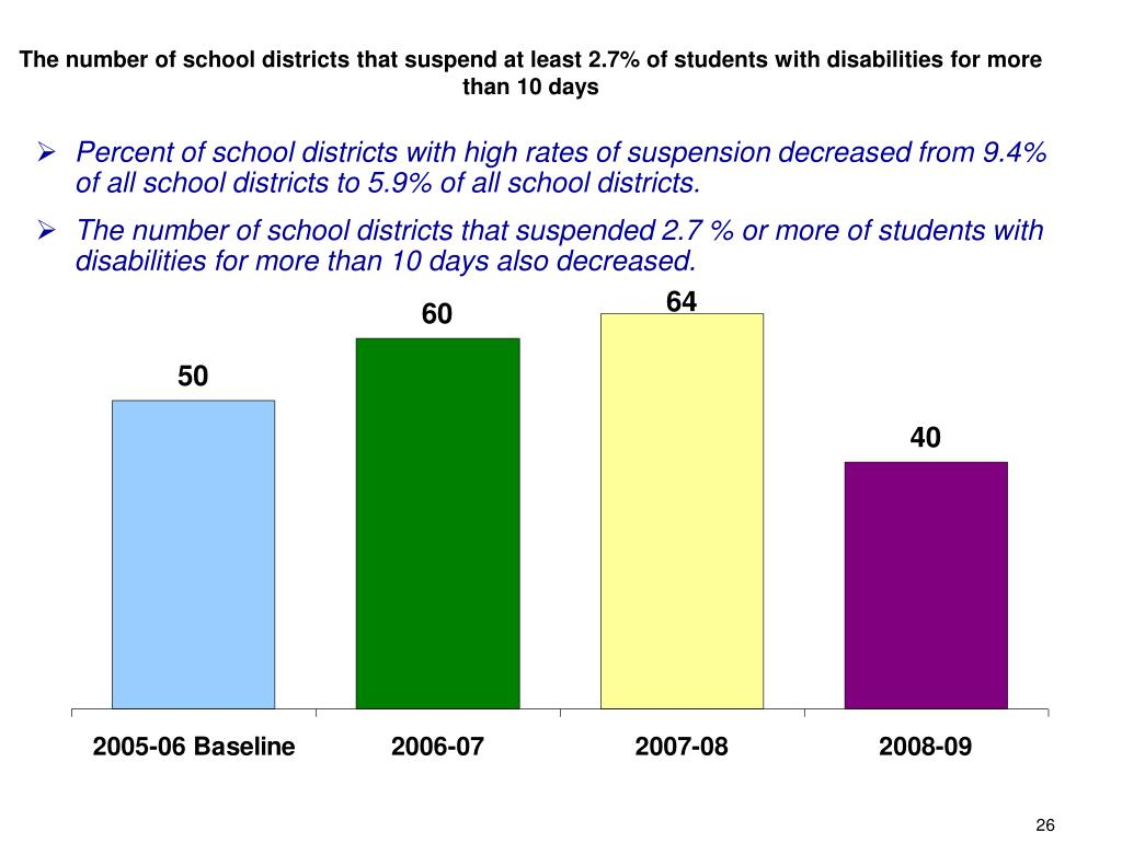 The number of school districts that suspend at least 2.7% of students with disabilities for more than 10 days