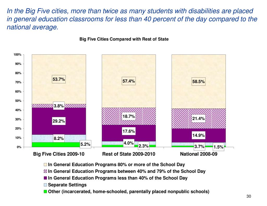 In the Big Five cities, more than twice as many students with disabilities are placed in general education classrooms for less than 40 percent of the day compared to the national average.