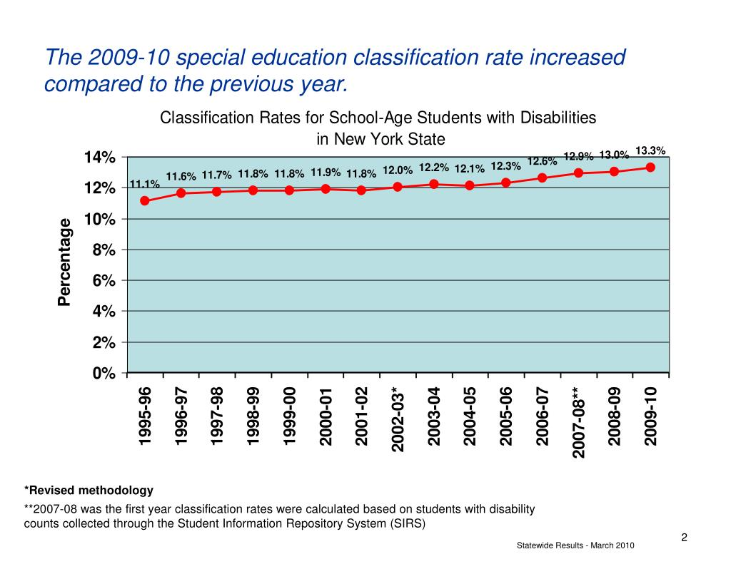 The 2009-10 special education classification rate increased compared to the previous year.