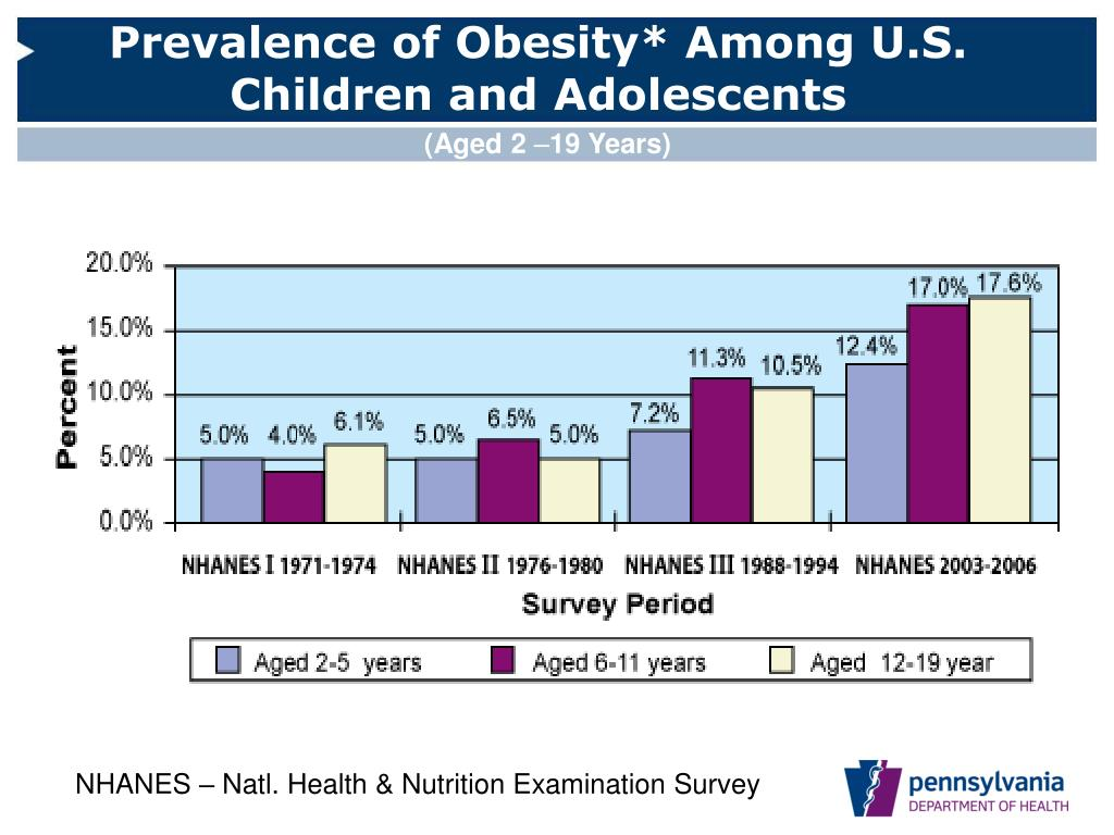 Prevalence of Obesity* Among U.S. Children and Adolescents