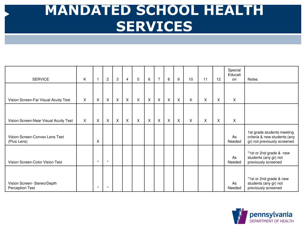 MANDATED SCHOOL HEALTH SERVICES