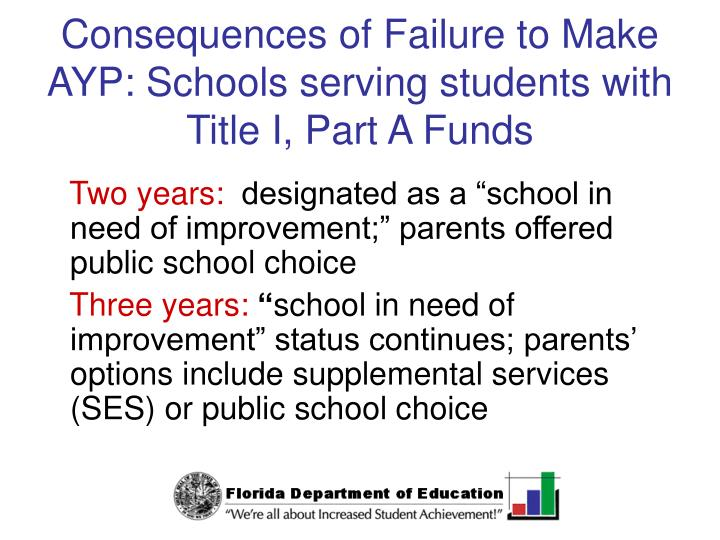 Consequences of failure to make ayp schools serving students with title i part a funds