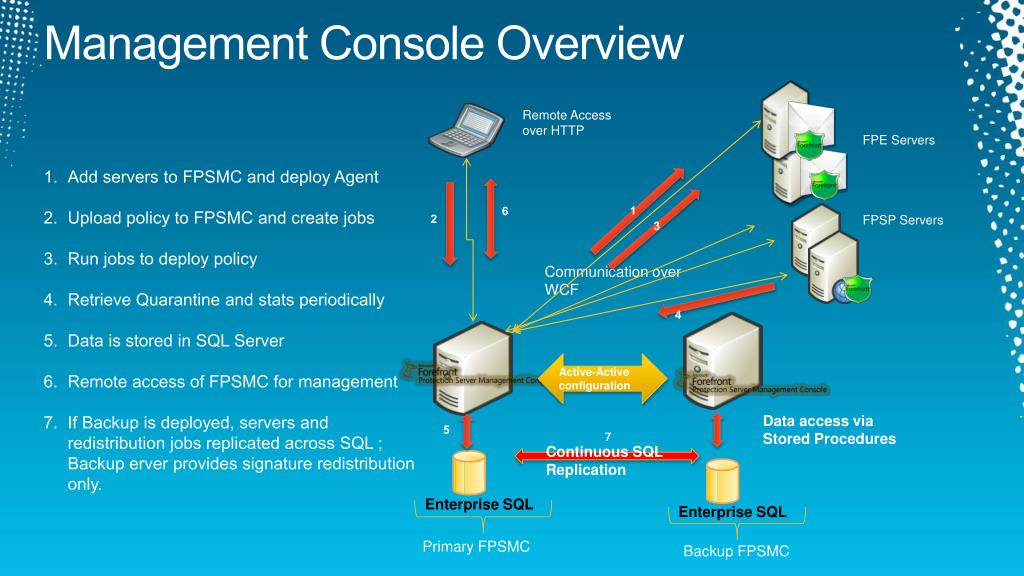 Management Console Overview