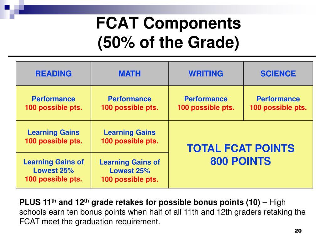 FCAT Components