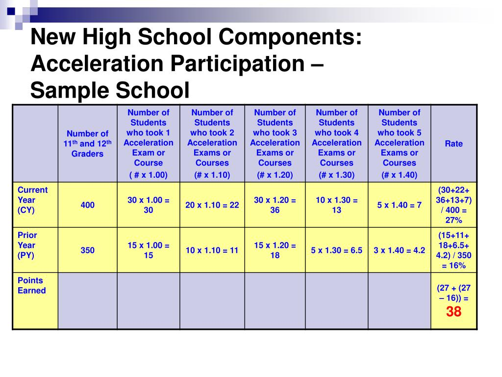 New High School Components:  Acceleration Participation –