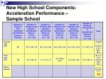 new high school components acceleration performance sample school