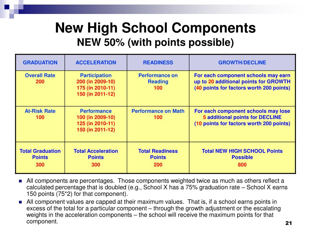 New High School Components