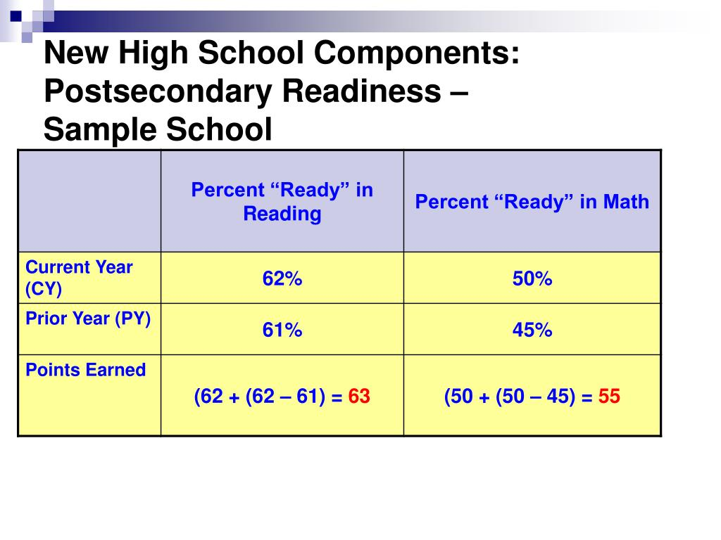 New High School Components:  Postsecondary Readiness –