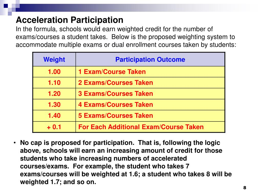 Acceleration Participation