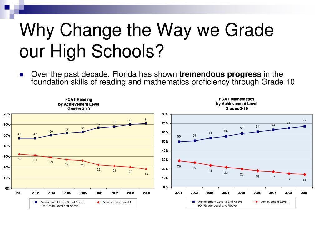 Why Change the Way we Grade our High Schools?