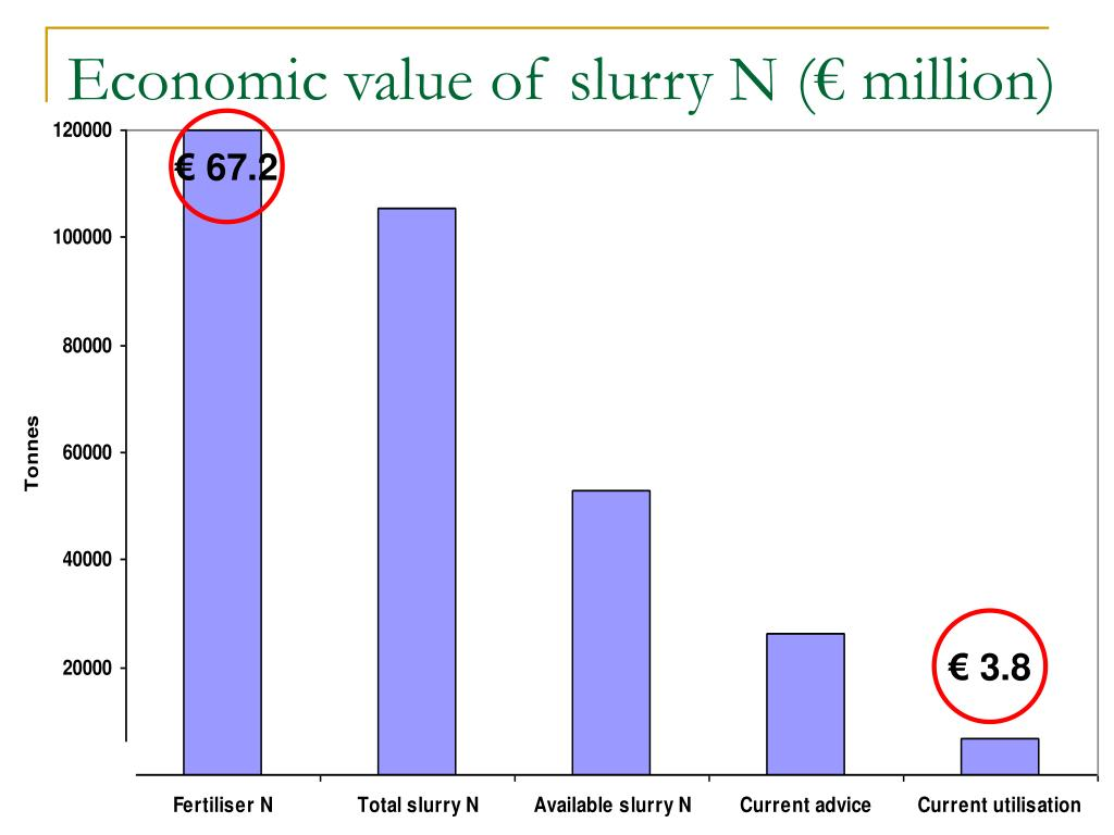 Economic value of slurry N (€ million)