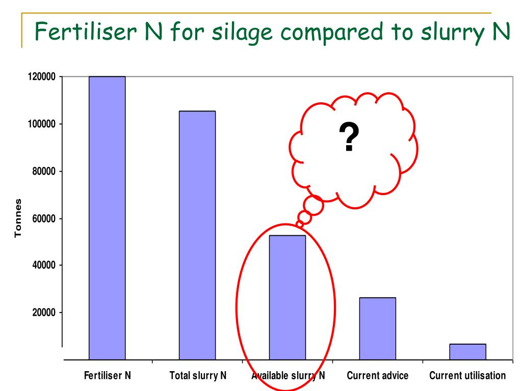 Fertiliser N for silage compared to slurry N