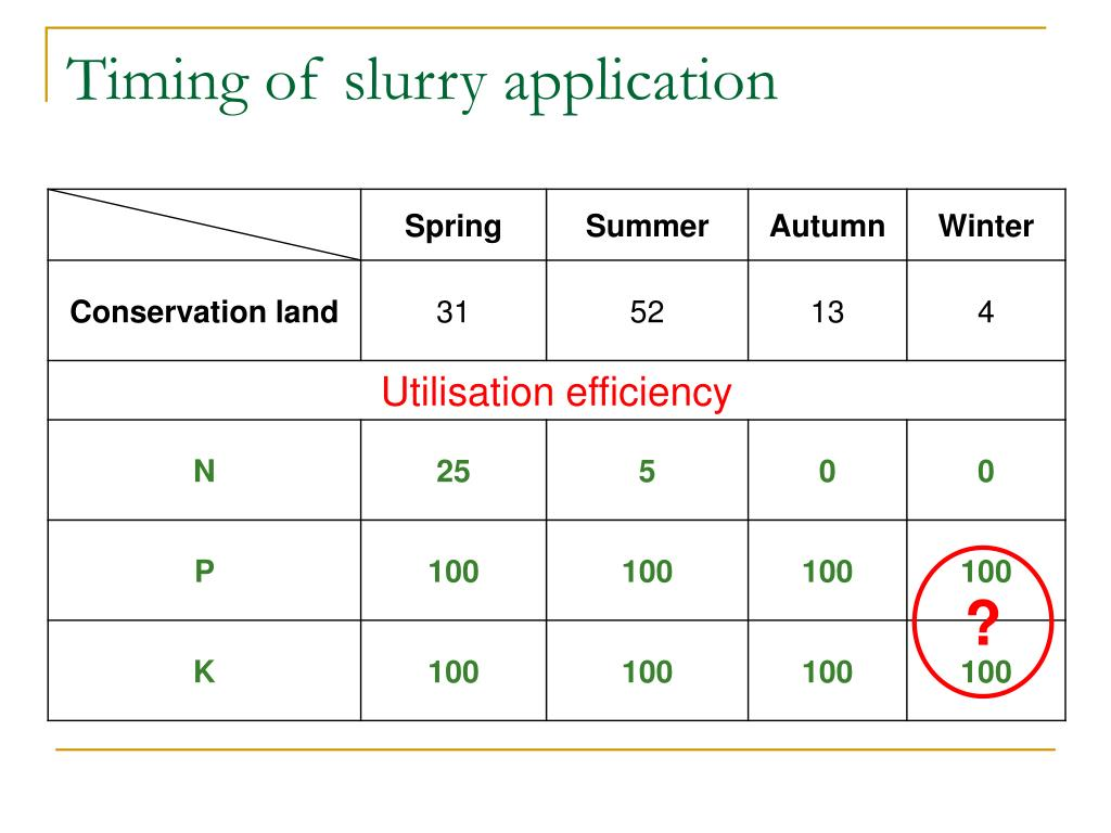Timing of slurry application