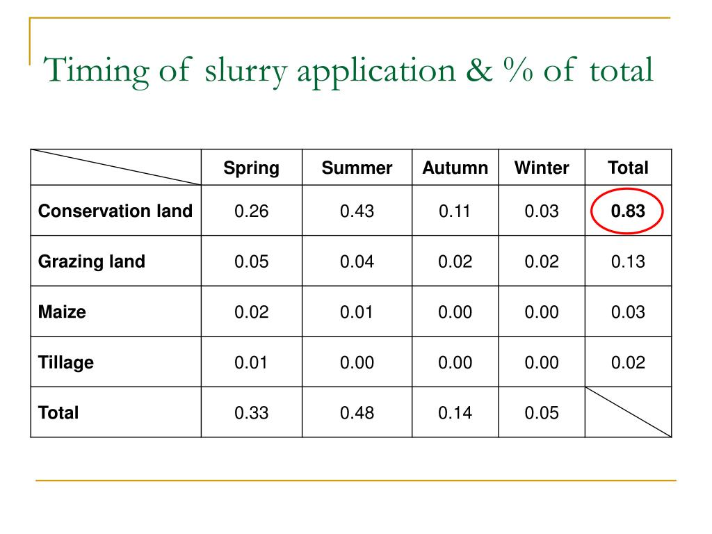 Timing of slurry application & % of total