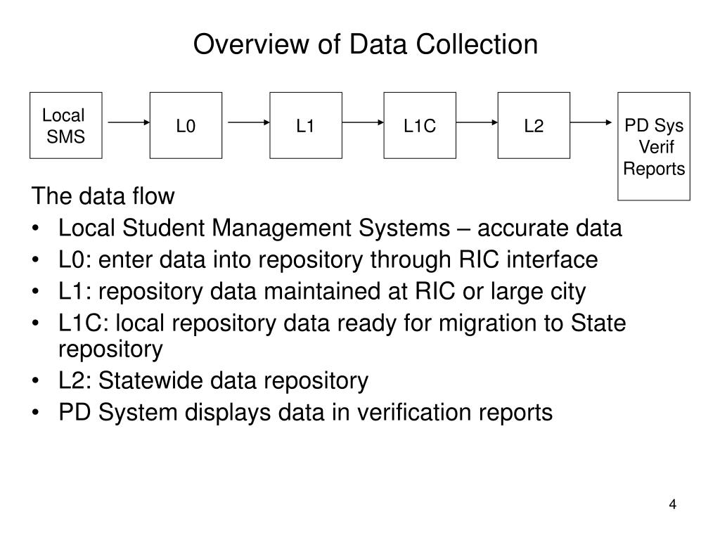 Overview of Data Collection
