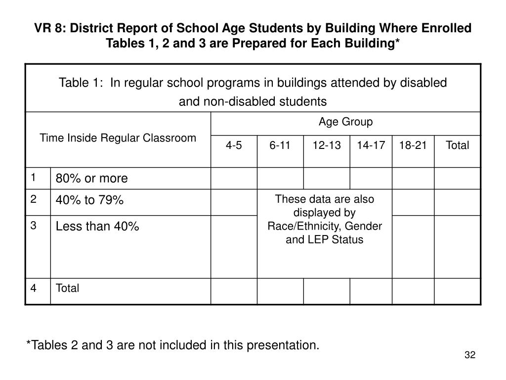 VR 8: District Report of School Age Students by Building Where Enrolled