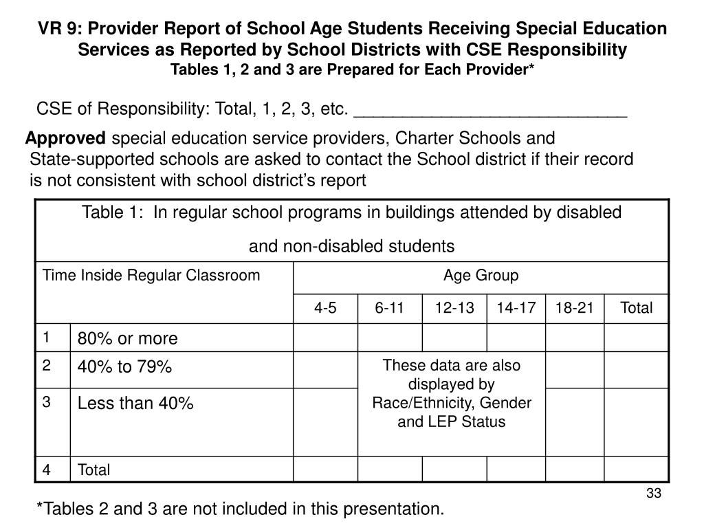 VR 9: Provider Report of School Age Students Receiving Special Education