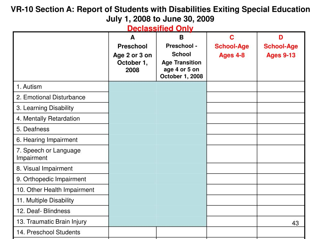 VR-10 Section A: Report of Students with Disabilities Exiting Special Education
