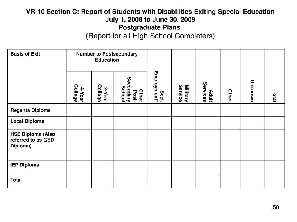 VR-10 Section C: Report of Students with Disabilities Exiting Special Education