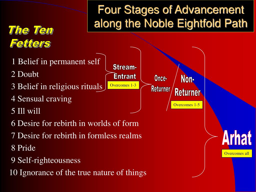 Four Stages of Advancement