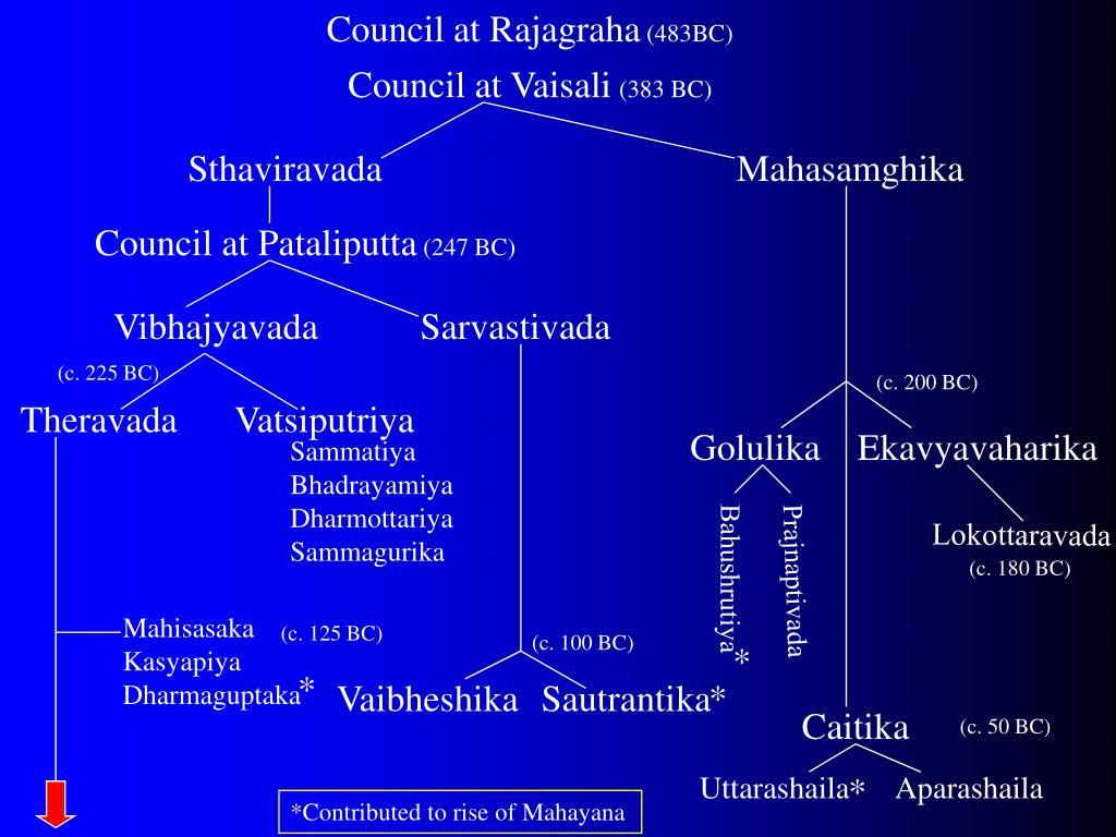Council at Rajagraha